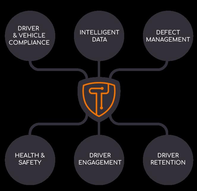 Tranzaura   Transport Technology   Vehicle & Driver Compliance